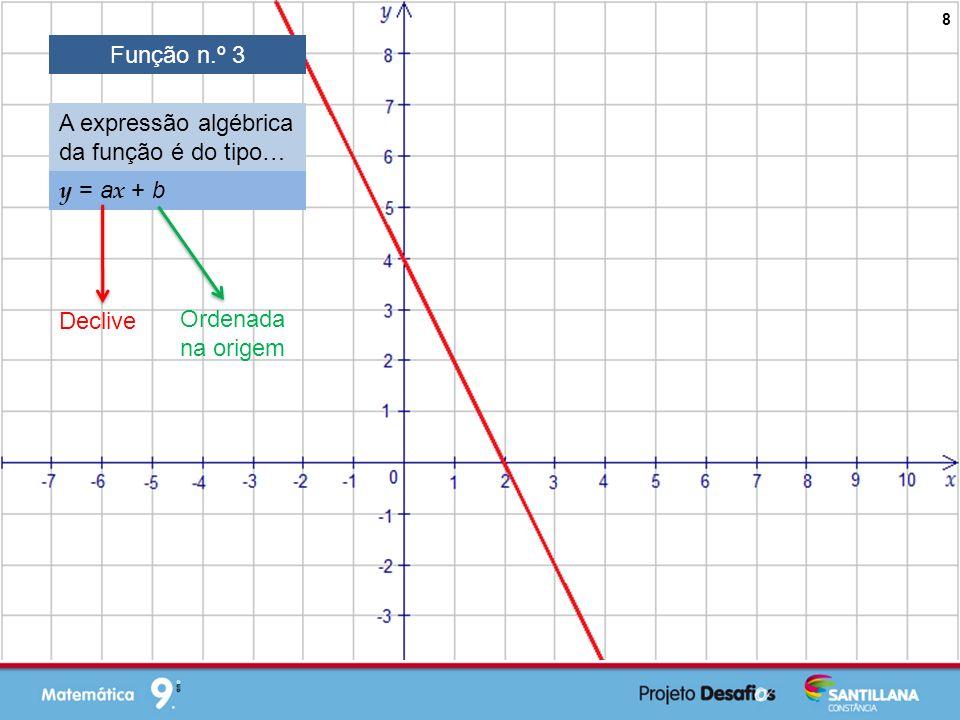 Função n.º 3 A expressão algébrica da função é do tipo… y = ax + b Declive Ordenada na origem