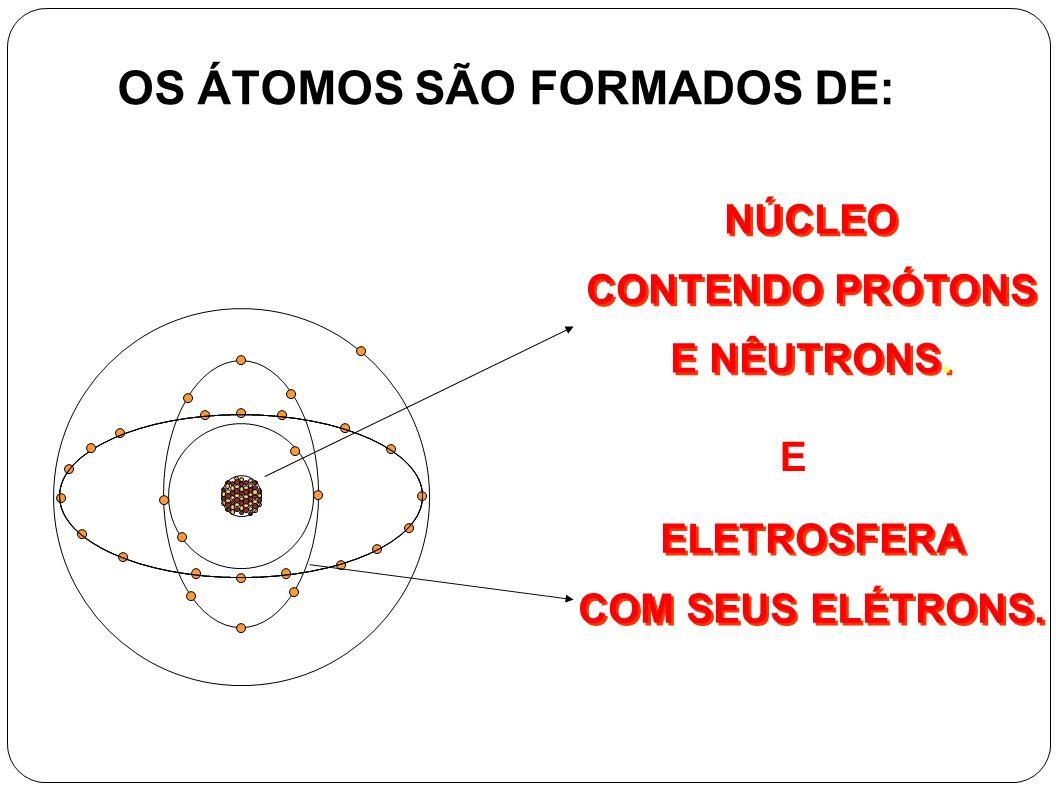 OS ÁTOMOS SÃO FORMADOS DE: CONTENDO PRÓTONS E NÊUTRONS.