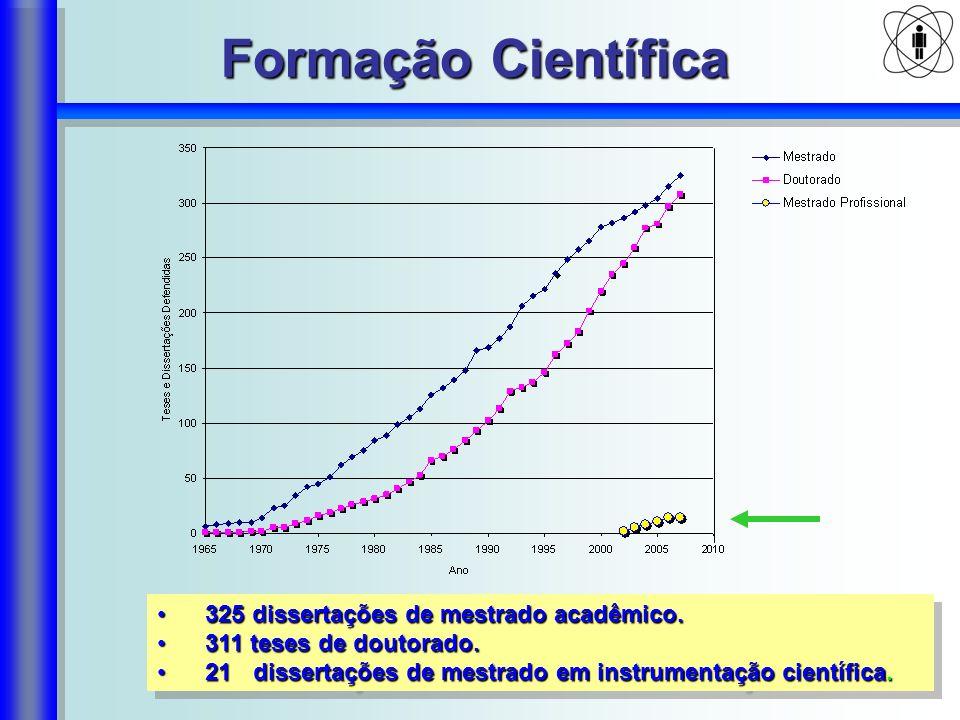 Formação Científica 325 dissertações de mestrado acadêmico.