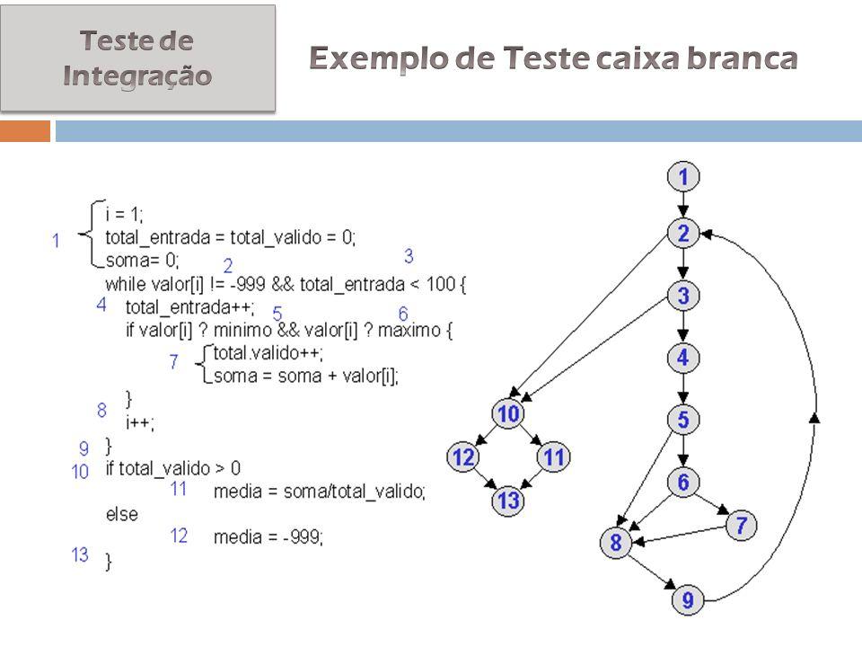 Exemplo de Teste caixa branca
