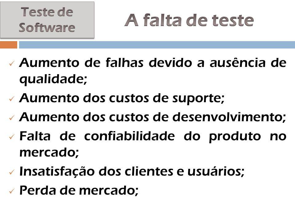 A falta de teste Aumento de falhas devido a ausência de qualidade;