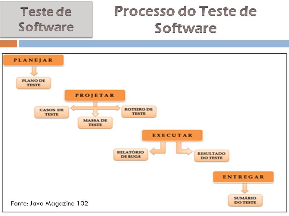 Processo do Teste de Software