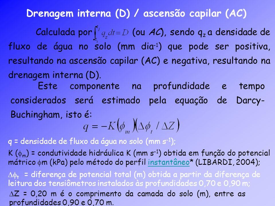 Drenagem interna (D) / ascensão capilar (AC)