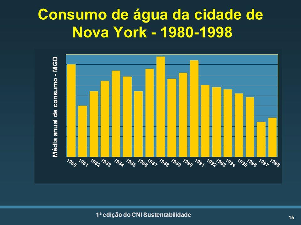 Consumo de água da cidade de Nova York - 1980-1998