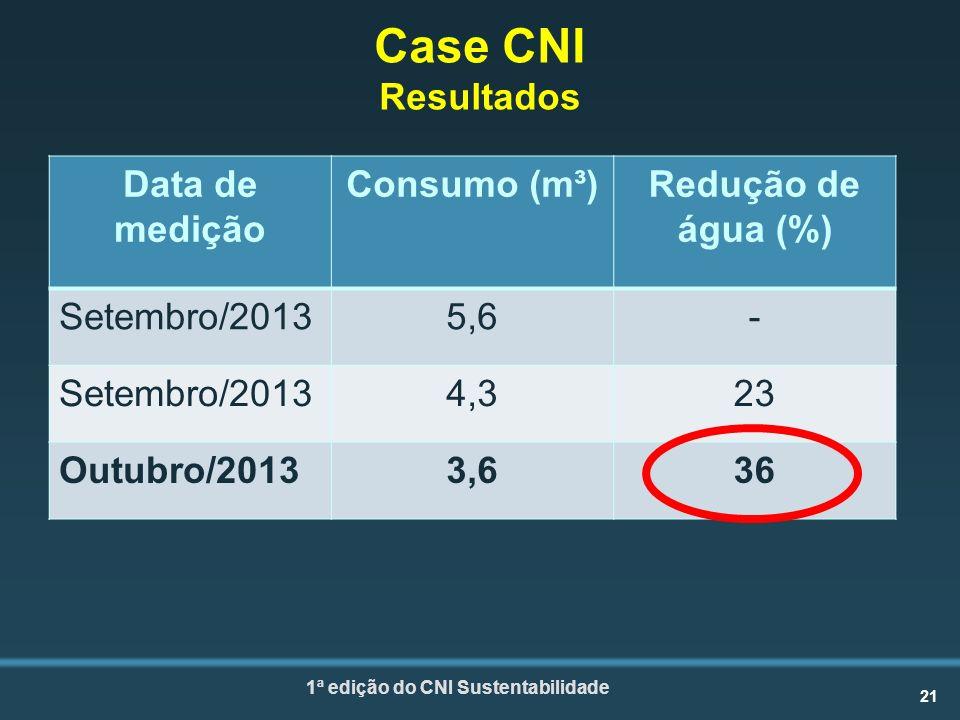 Case CNI Resultados Data de medição Consumo (m³) Redução de água (%)