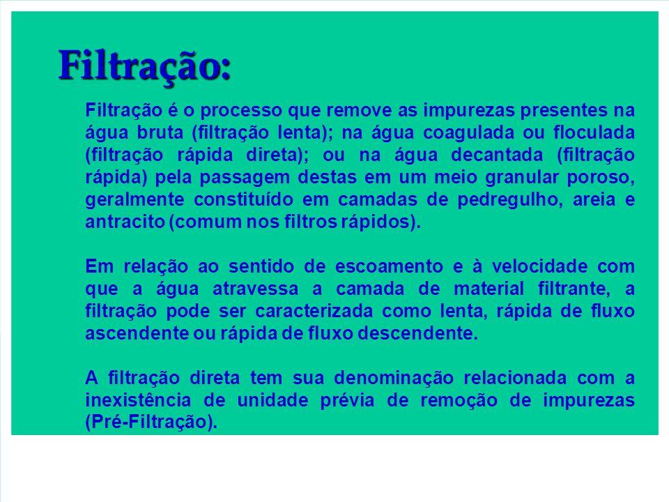 Filtração: