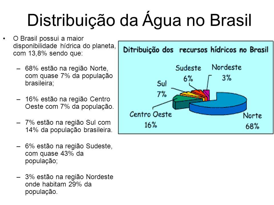 Distribuição da Água no Brasil