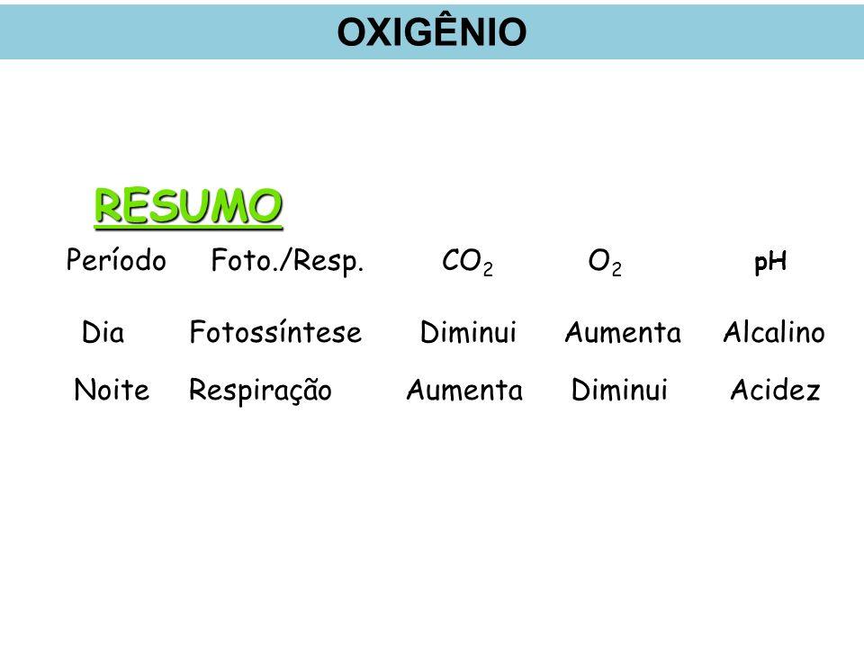 RESUMO OXIGÊNIO pH Período Foto./Resp. CO2 O2 Dia Fotossíntese Diminui