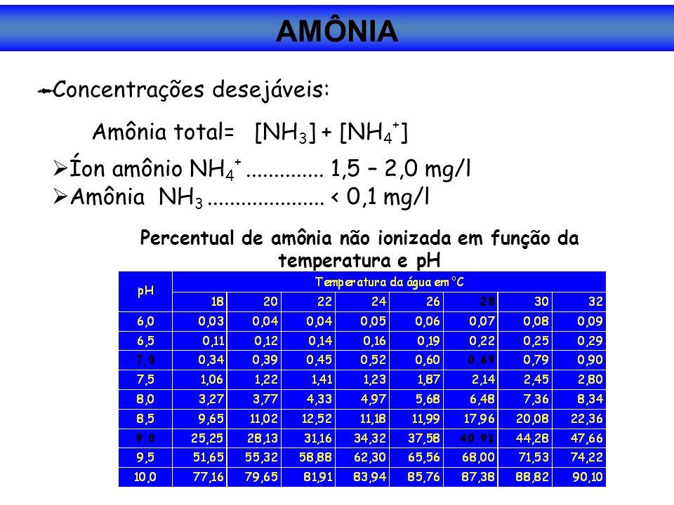 Percentual de amônia não ionizada em função da temperatura e pH