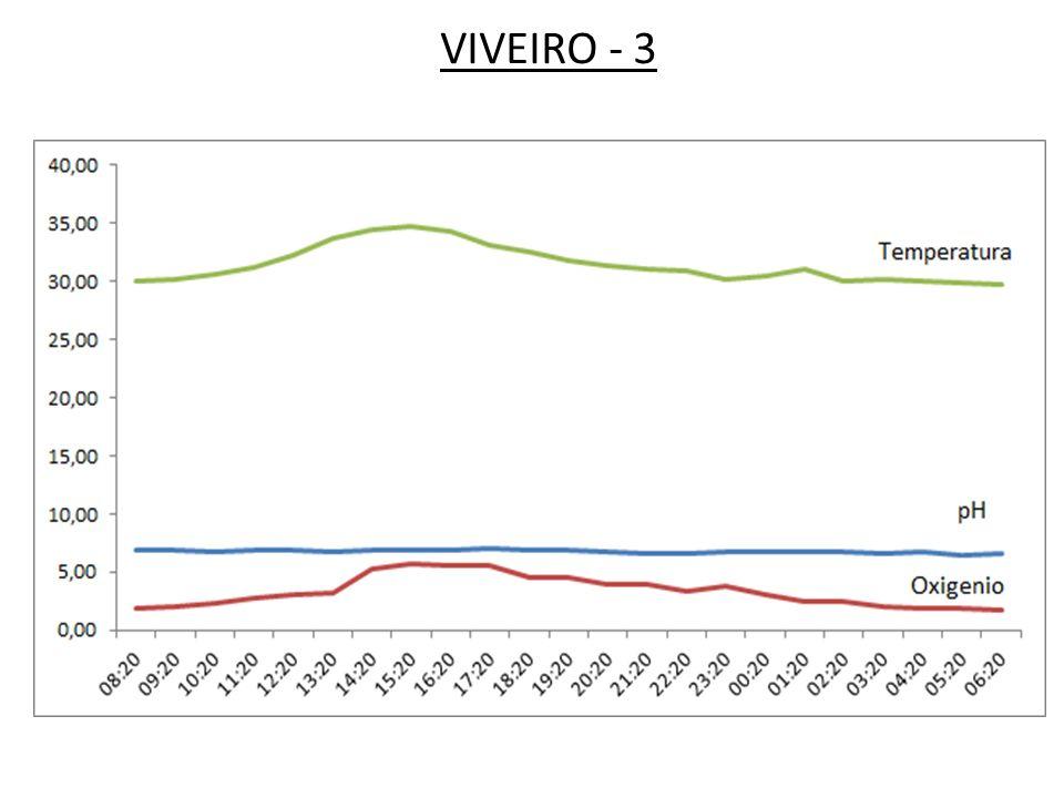 VIVEIRO - 3