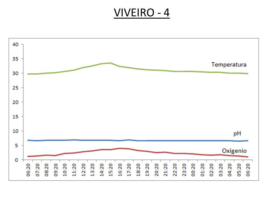 VIVEIRO - 4