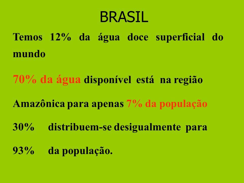 BRASIL 70% da água disponível está na região
