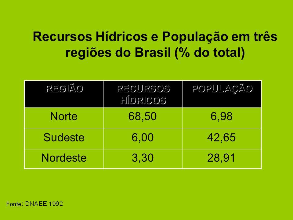 Recursos Hídricos e População em três regiões do Brasil (% do total)