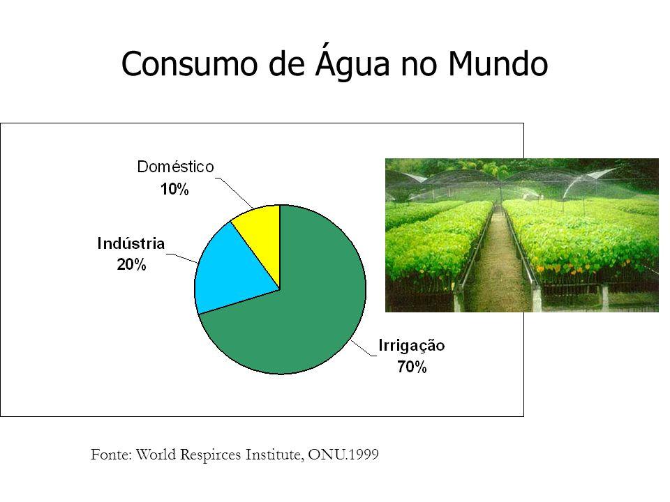 Consumo de Água no Mundo