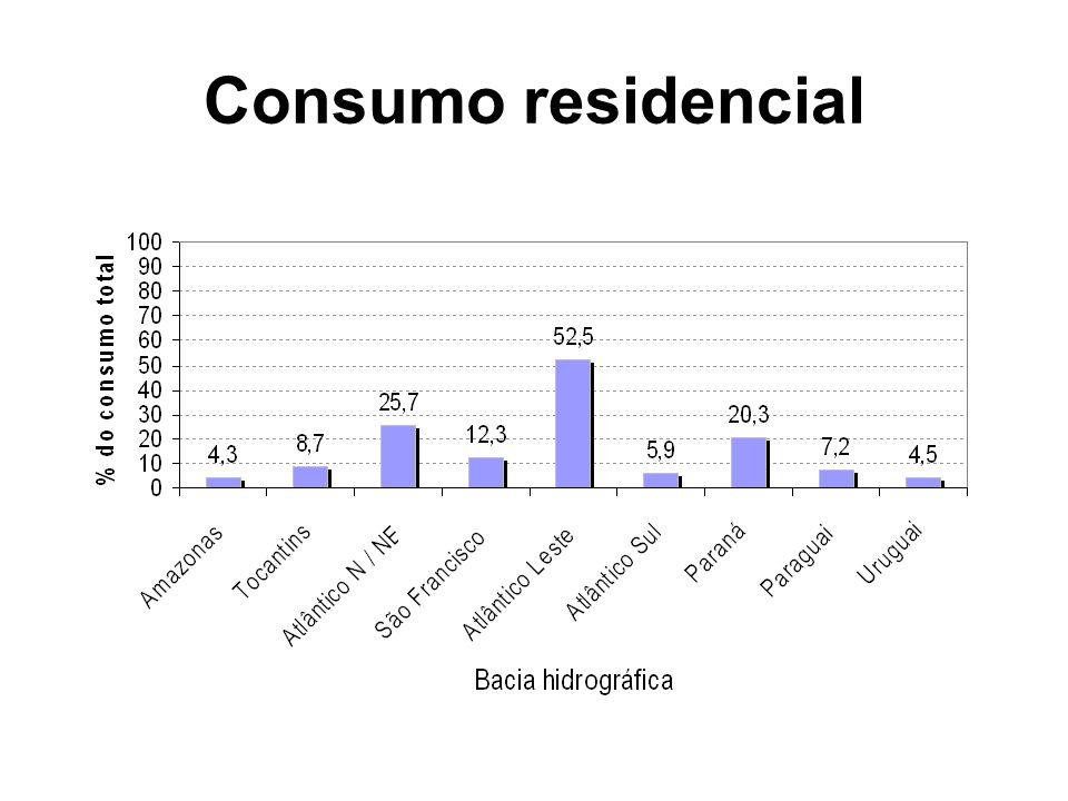 Consumo residencial