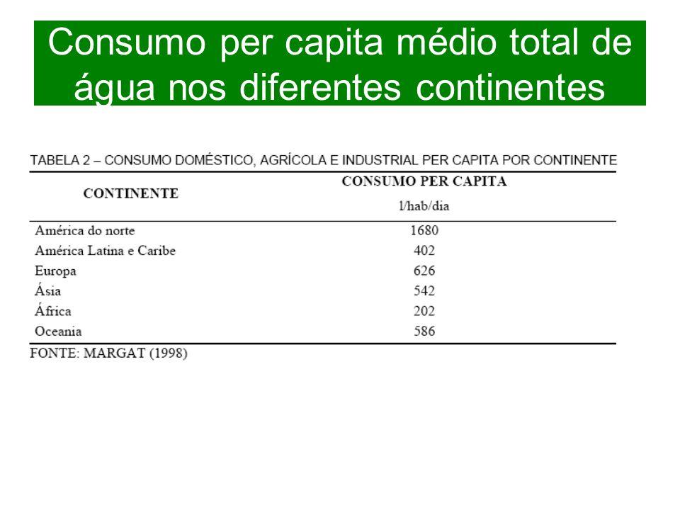 Consumo per capita médio total de água nos diferentes continentes