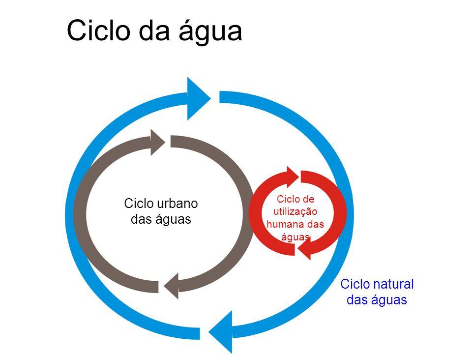 Ciclo da água Ciclo urbano das águas Ciclo natural das águas