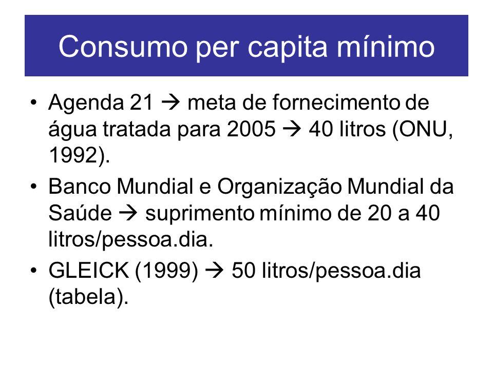 Consumo per capita mínimo