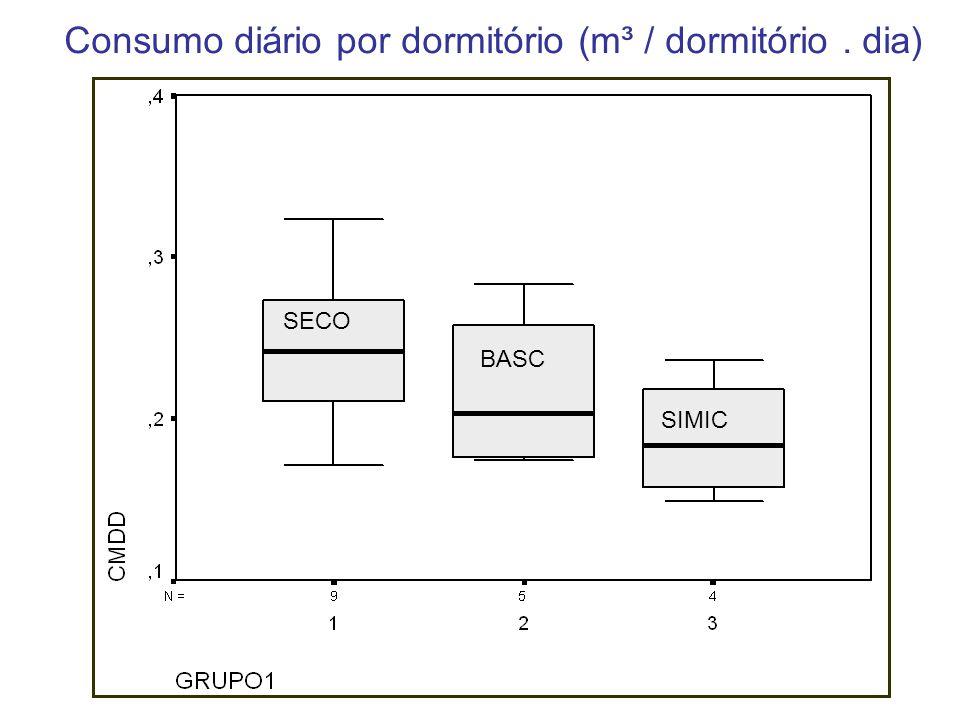Consumo diário por dormitório (m³ / dormitório . dia)