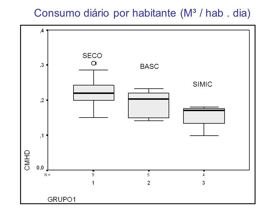 Consumo diário por habitante (M³ / hab . dia)