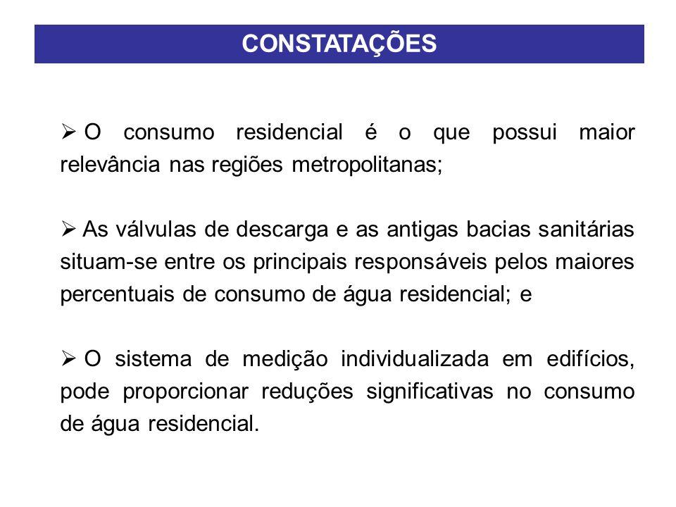 CONSTATAÇÕES O consumo residencial é o que possui maior relevância nas regiões metropolitanas;