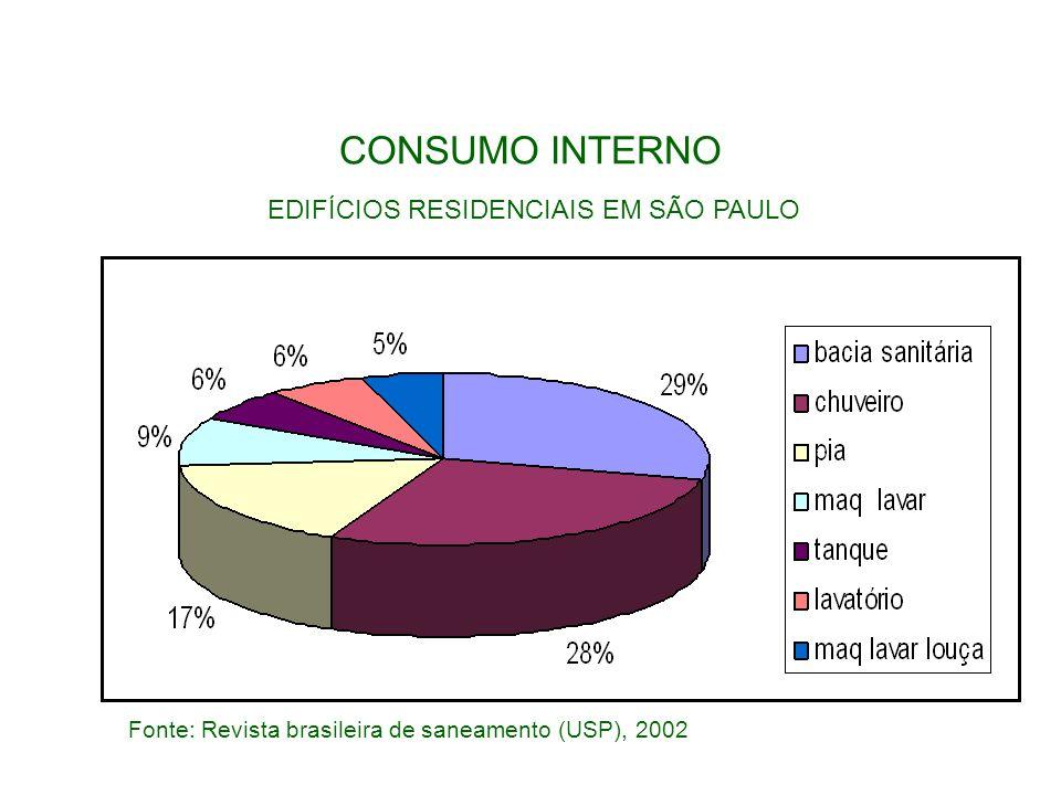 Fonte: Revista brasileira de saneamento (USP), 2002