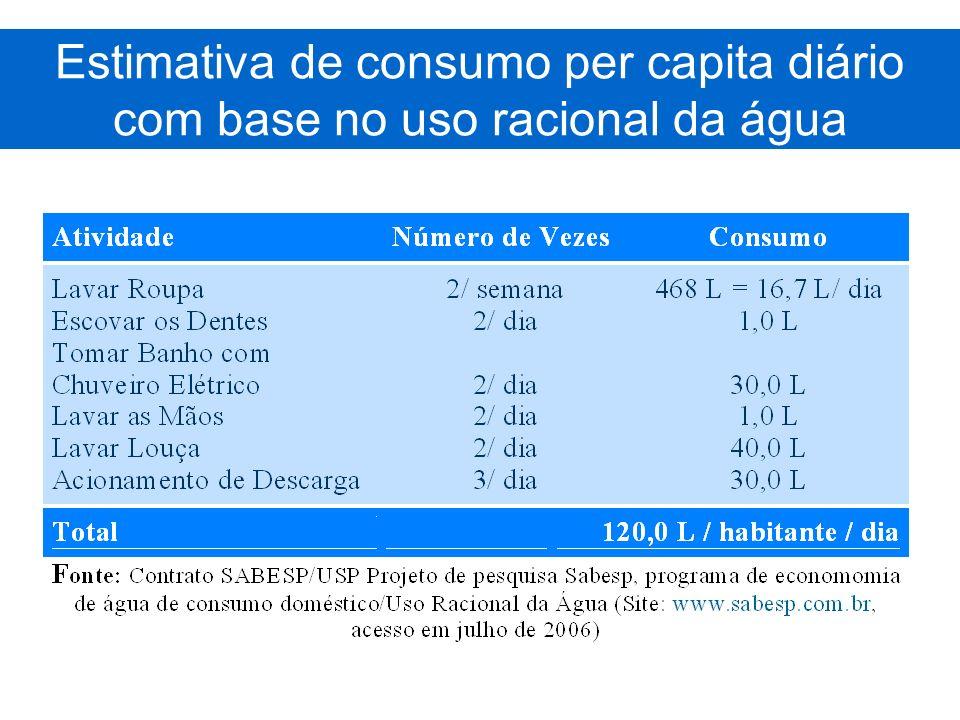 Estimativa de consumo per capita diário com base no uso racional da água