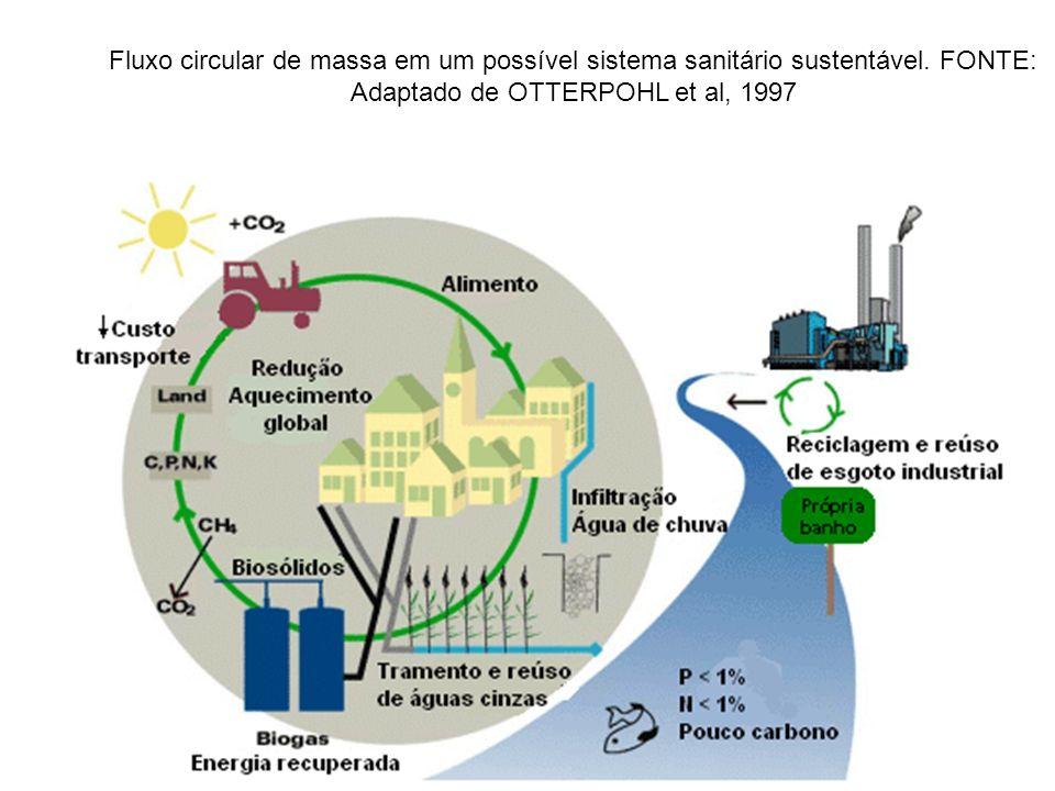 Fluxo circular de massa em um possível sistema sanitário sustentável