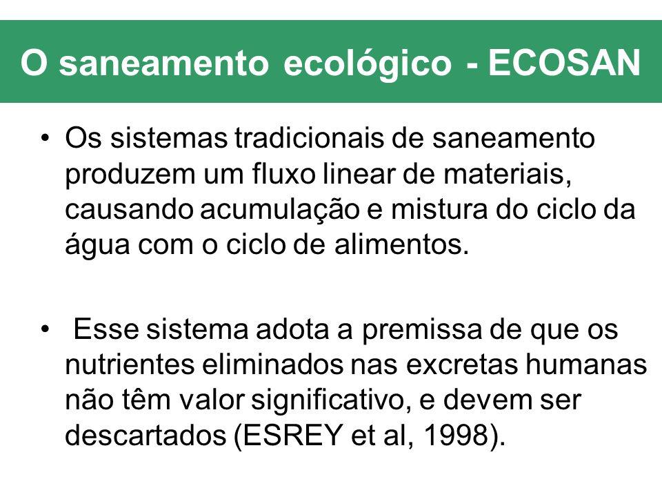 O saneamento ecológico - ECOSAN