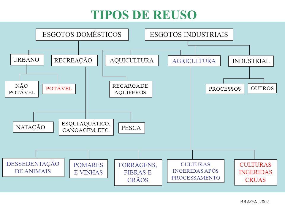 TIPOS DE REUSO ESGOTOS DOMÉSTICOS ESGOTOS INDUSTRIAIS URBANO RECREAÇÃO