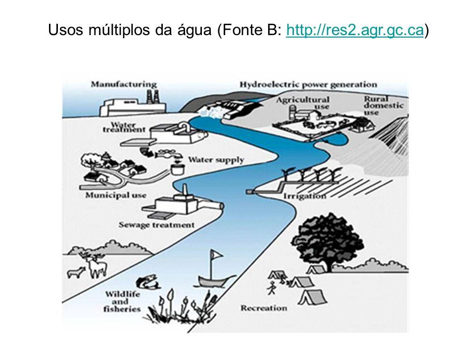 Usos múltiplos da água (Fonte B: http://res2.agr.gc.ca)
