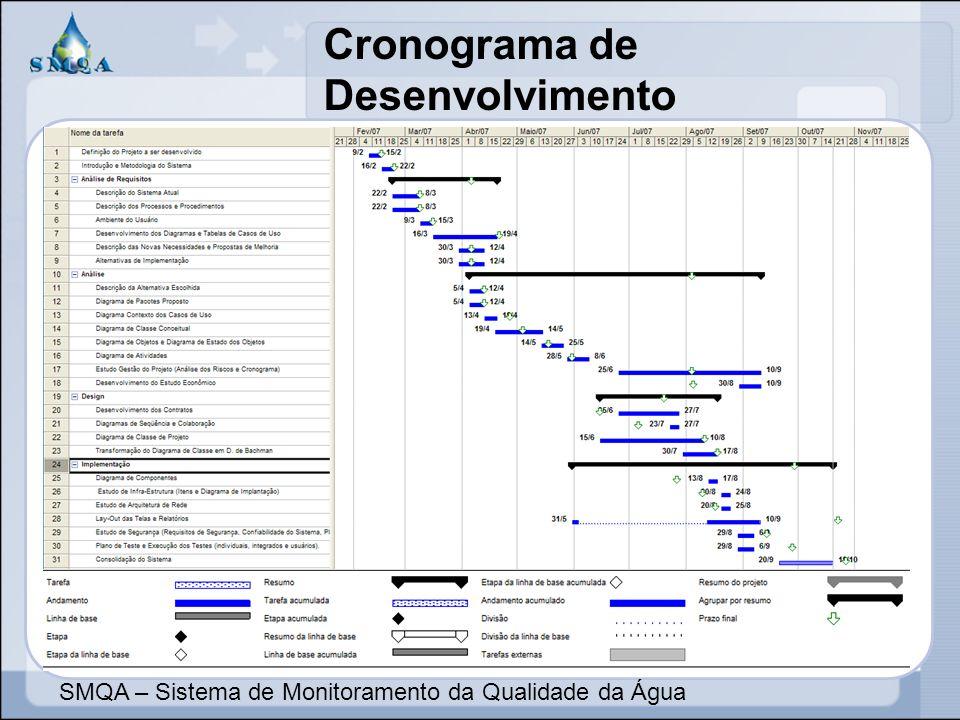 Cronograma de Desenvolvimento