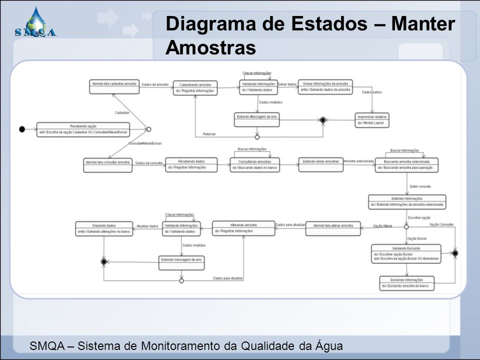 Diagrama de Estados – Manter Amostras