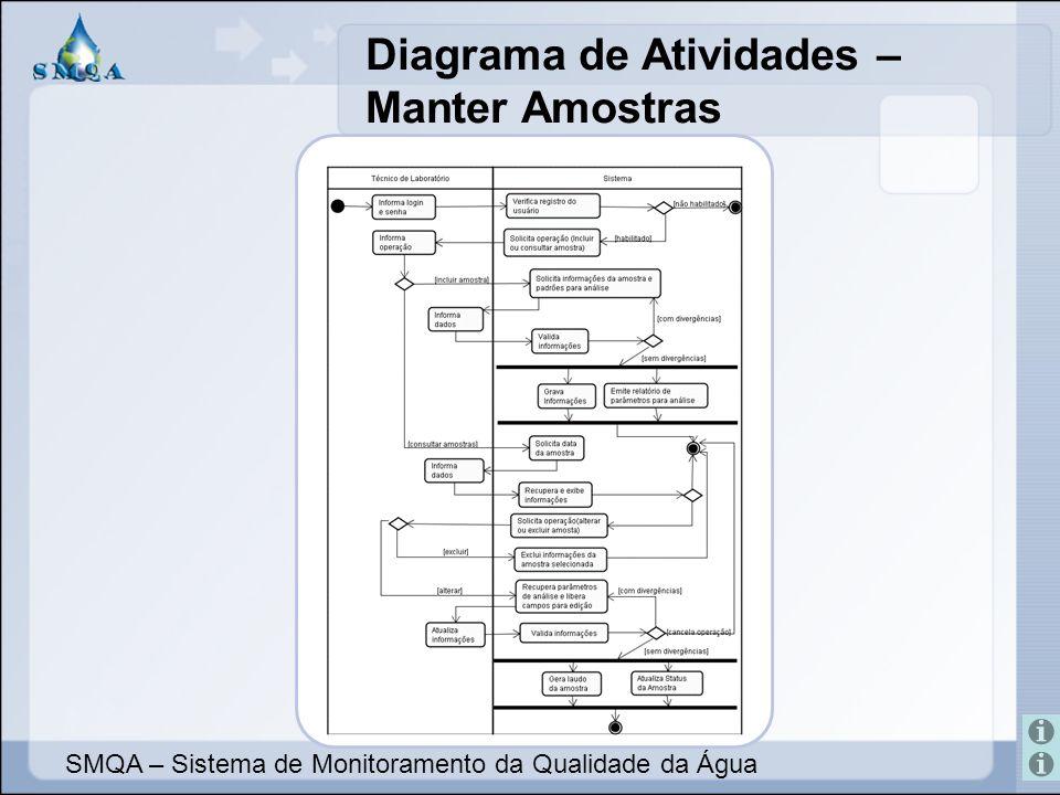 Diagrama de Atividades – Manter Amostras