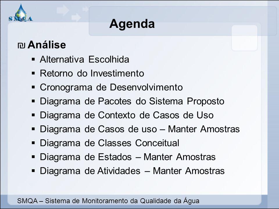 Agenda Análise Alternativa Escolhida Retorno do Investimento