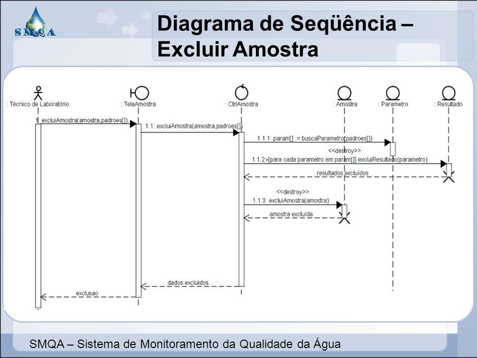 Diagrama de Seqüência – Excluir Amostra