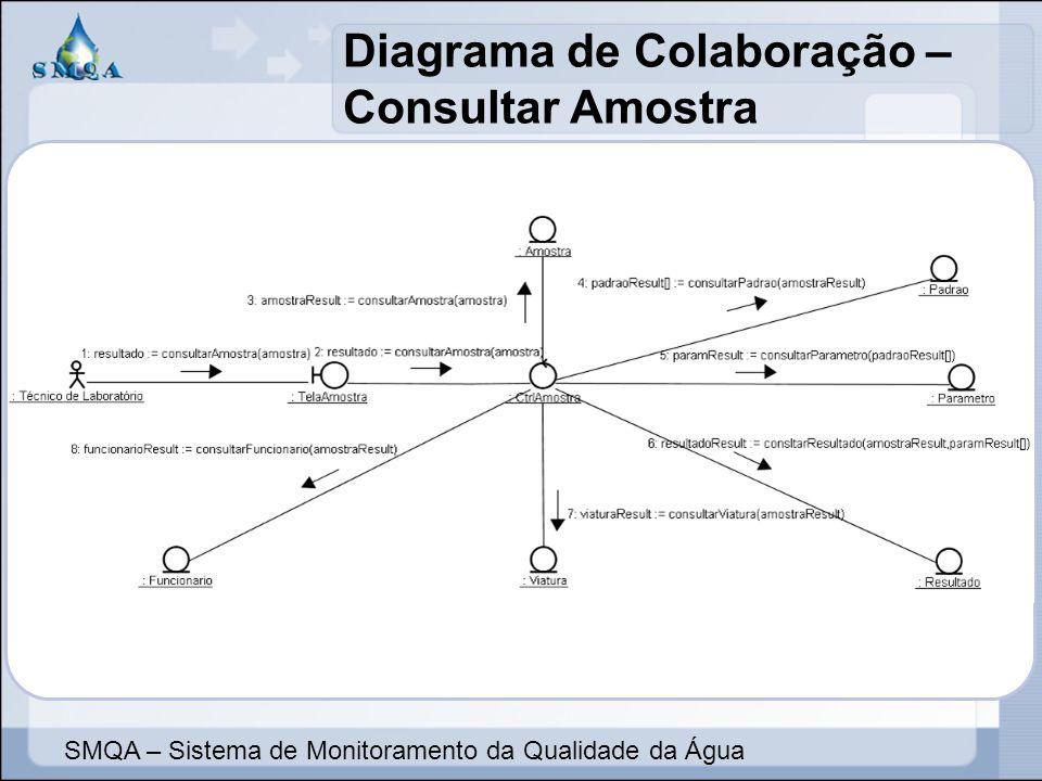 Diagrama de Colaboração – Consultar Amostra