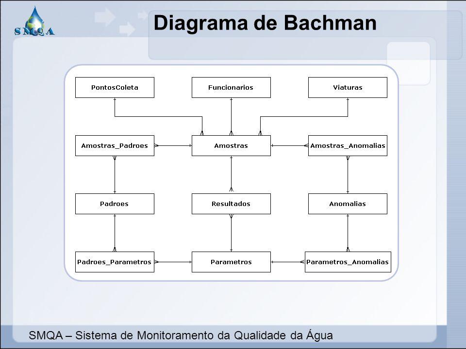 Diagrama de Bachman SMQA – Sistema de Monitoramento da Qualidade da Água