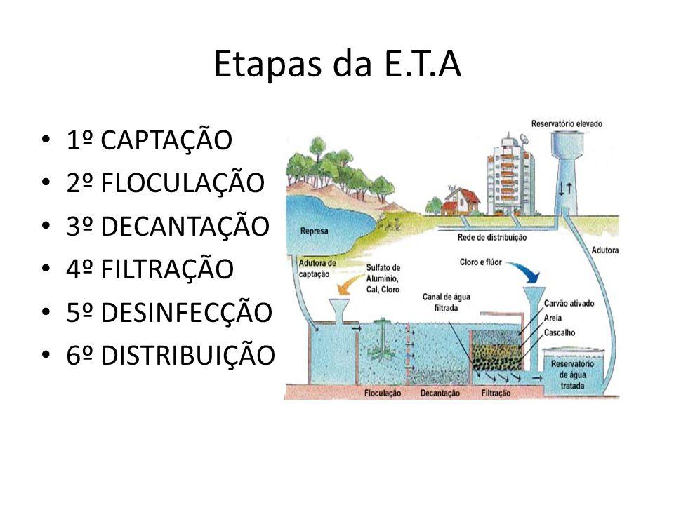 Etapas da E.T.A 1º CAPTAÇÃO 2º FLOCULAÇÃO 3º DECANTAÇÃO 4º FILTRAÇÃO