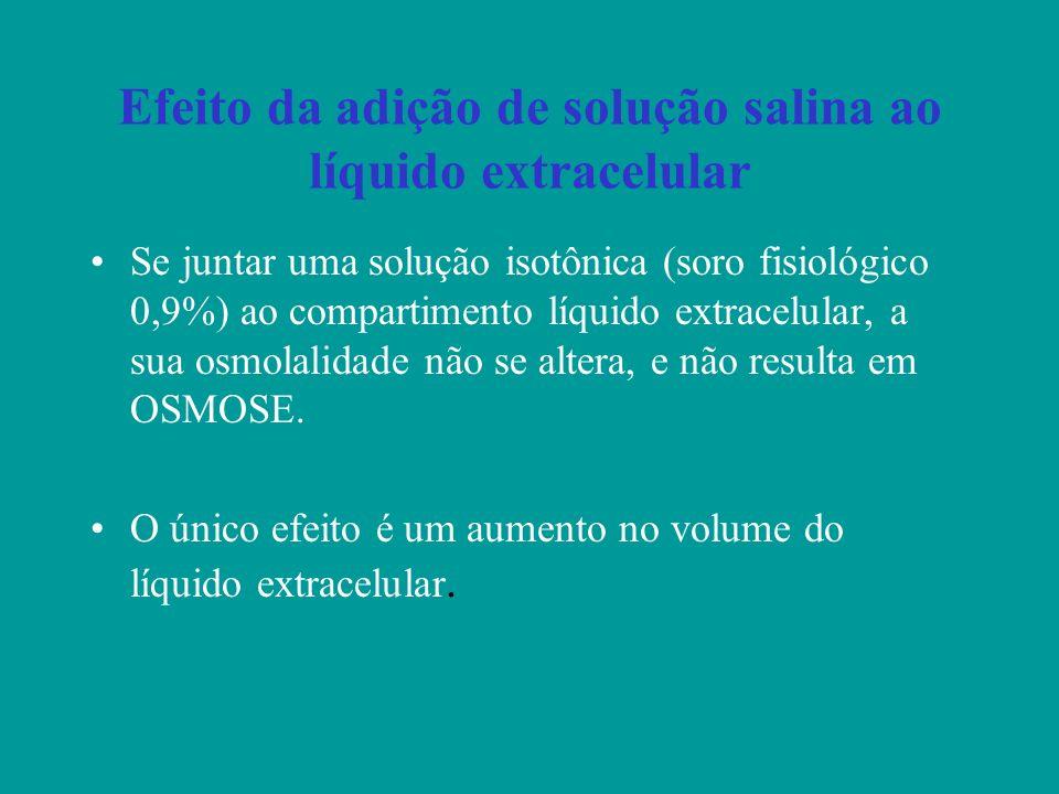 Efeito da adição de solução salina ao líquido extracelular
