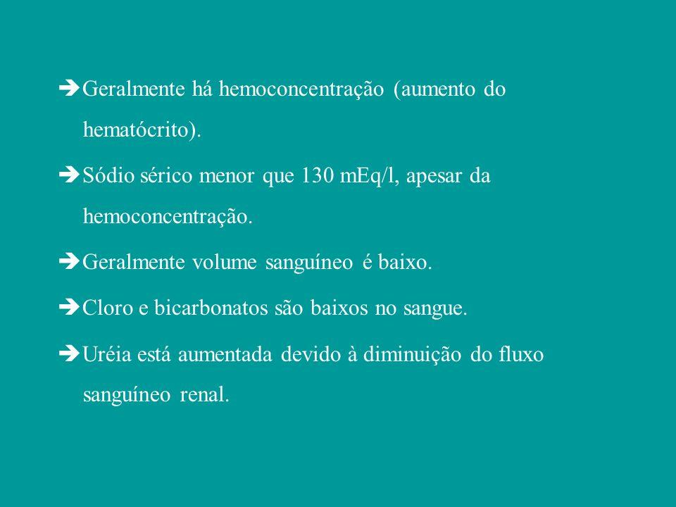 Geralmente há hemoconcentração (aumento do hematócrito).