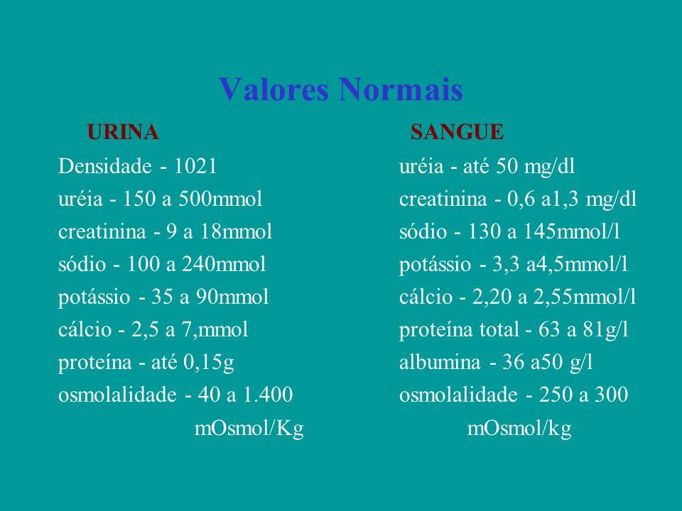 Valores Normais URINA SANGUE Densidade - 1021 uréia - até 50 mg/dl