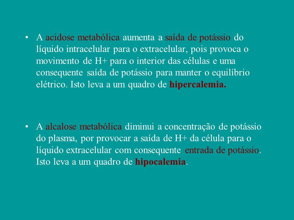A acidose metabólica aumenta a saída de potássio do líquido intracelular para o extracelular, pois provoca o movimento de H+ para o interior das células e uma consequente saída de potássio para manter o equilíbrio elétrico. Isto leva a um quadro de hipercalemia.