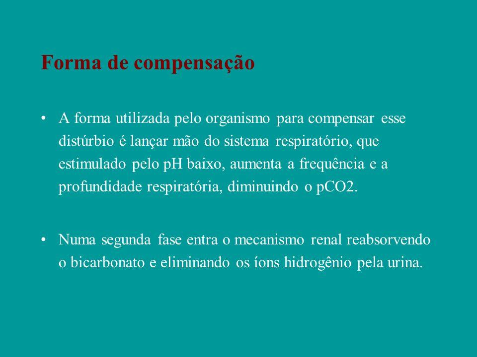 Forma de compensação