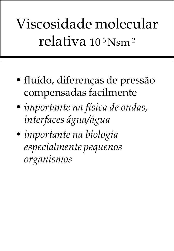 Viscosidade molecular relativa 10-3 Nsm-2