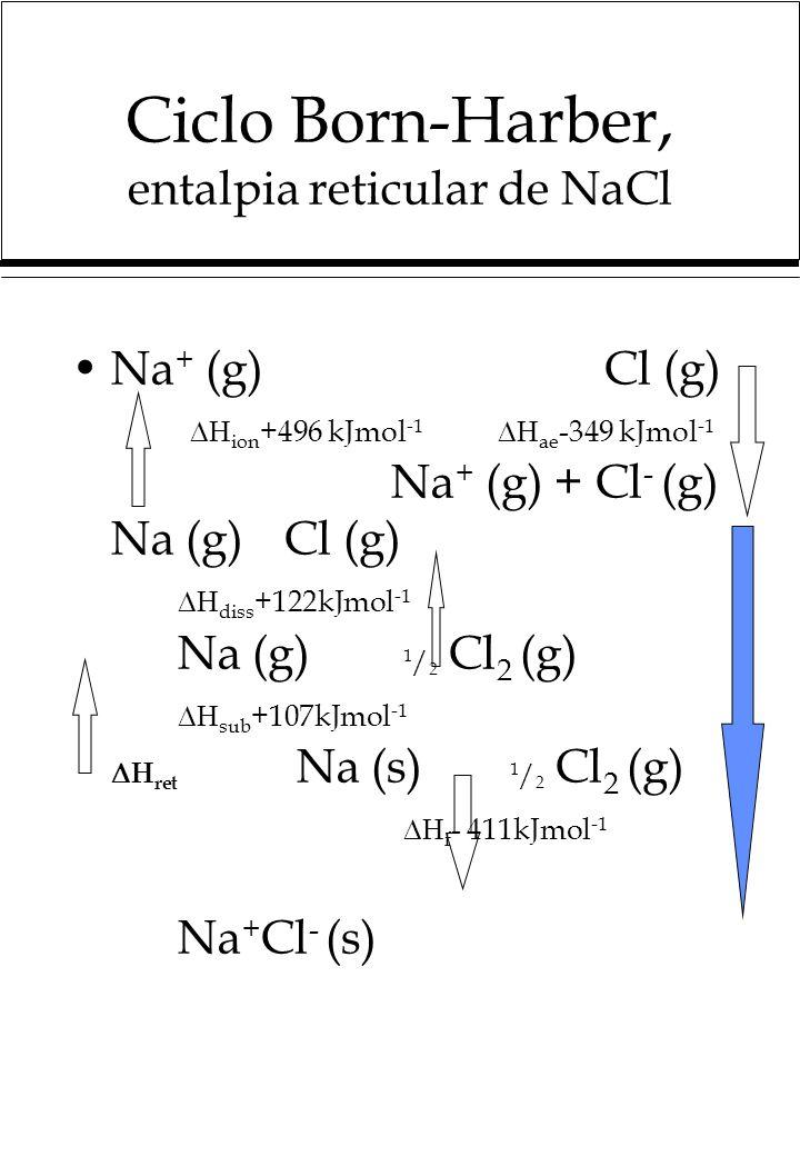 Ciclo Born-Harber, entalpia reticular de NaCl