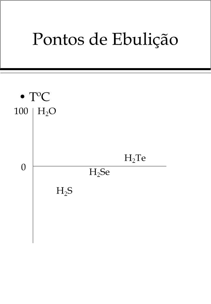 Pontos de Ebulição TºC 100 H2O H2Te H2Se H2S