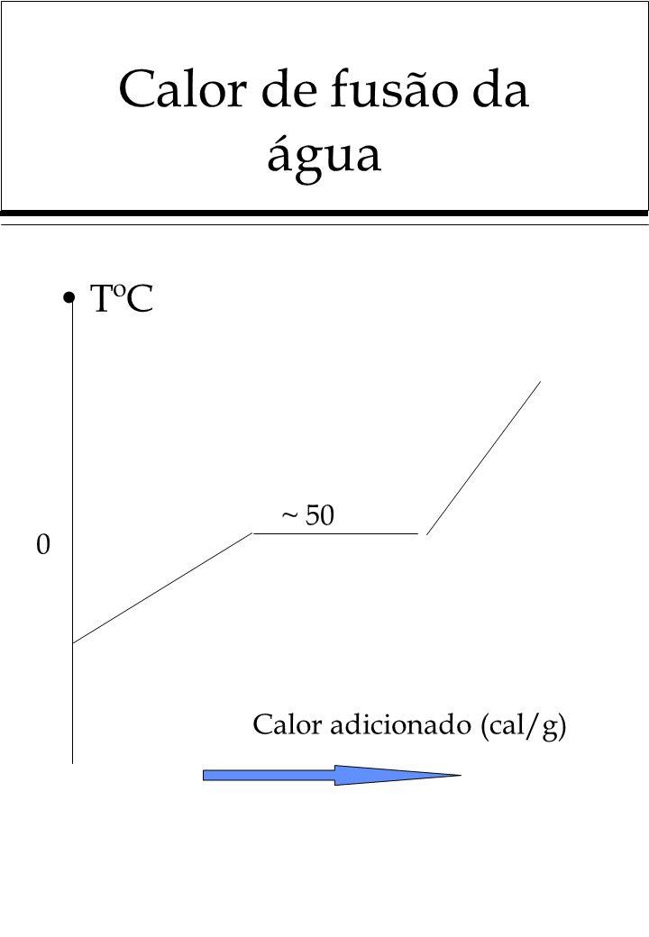 Calor de fusão da água TºC ~ 50 Calor adicionado (cal/g)