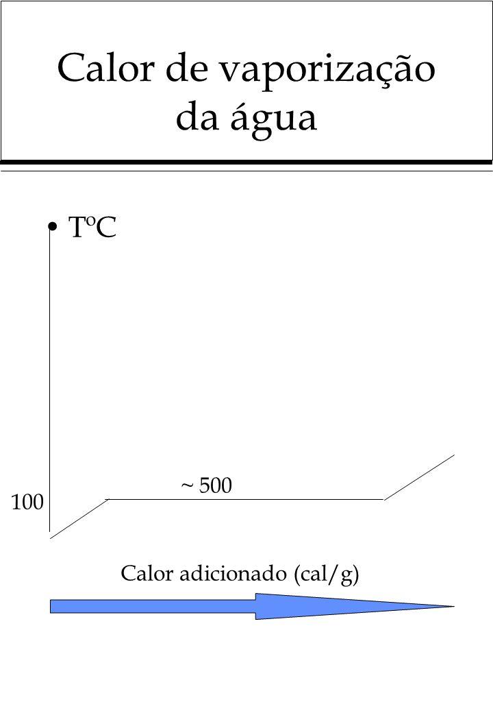 Calor de vaporização da água