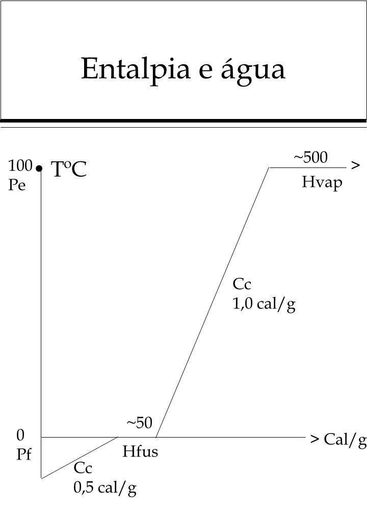 Entalpia e água TºC ~500 100 Pe > Hvap Cc 1,0 cal/g ~50 0 Pf